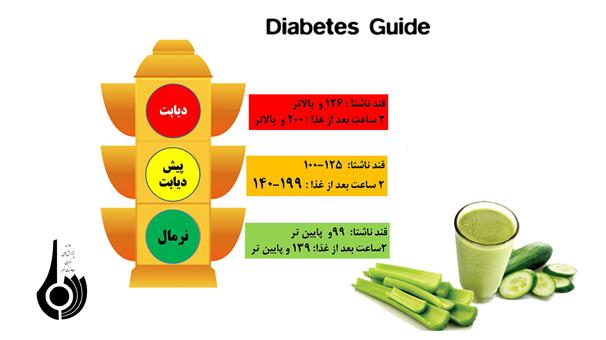 روز جهانی بهداشت؛ شعار سازمان بهداشت جهانی در سال 2016؛ دیابت