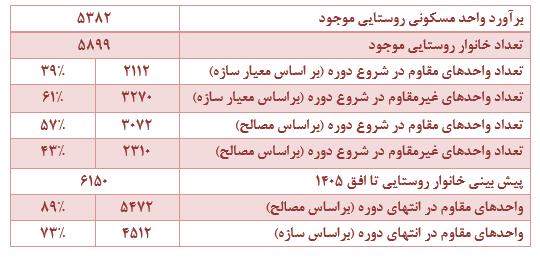 نقش بنیاد مسکن انقلاب اسلامی در محرومیت زدایی