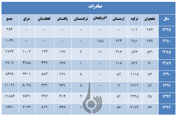 بررسی صادرات برق ایران در یک دهه اخیر