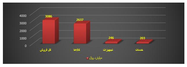 محصولات فناوری نانو ساخت ایران در ابعاد مختلف