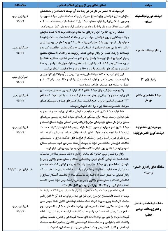 مهم ترین دستاوردهای جمهوری اسلامی در حوزه نظامی؛ دفاعی