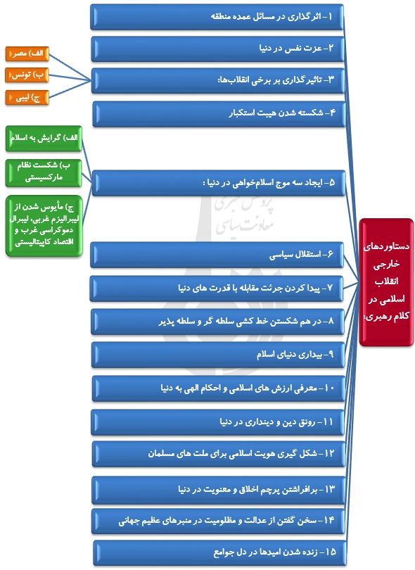دستاوردهای انقلاب اسلامی ایران از منظر رهبر معظم انقلاب
