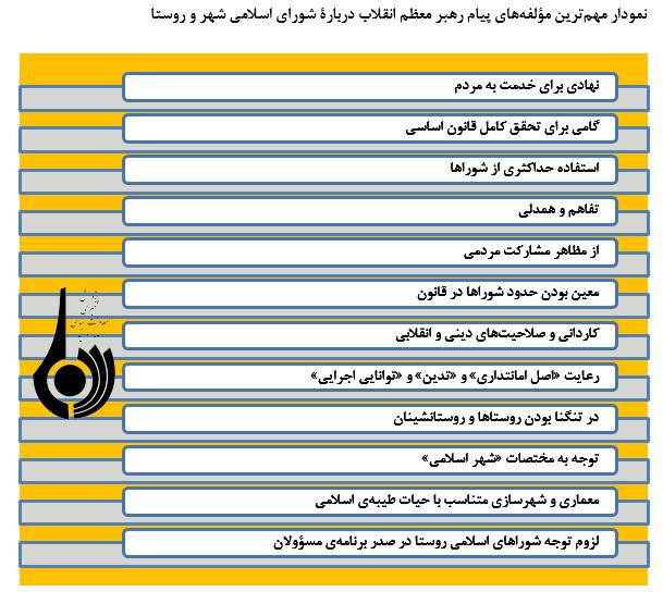 پیامهای رهبر معظم انقلاب درباره شوراها