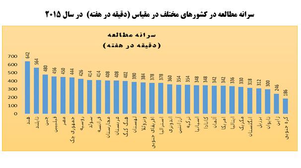نگاهی به وضع کتاب خوانی در ایران؛بانگاهی به علل وعوامل موثر درآن