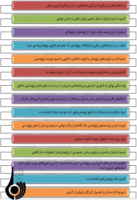 نقش و جایگاه پژوهش در ایران ومقایسه آن باسایرکشورها