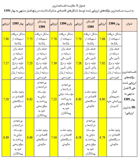 تلخیص گزارش پایش محیط کسب وکاردر پنج فصل(سال 94وبهار95)
