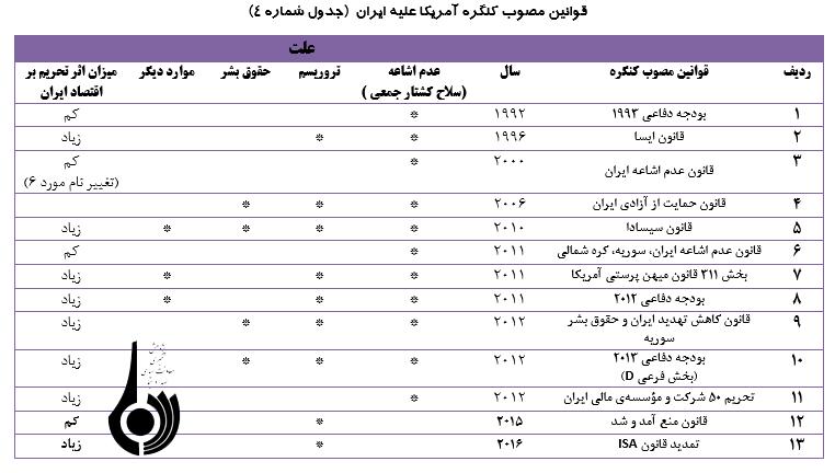 نگاهی به تحریم های ایران
