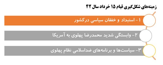 چرایی و چگونگی قیام 15 خرداد 42