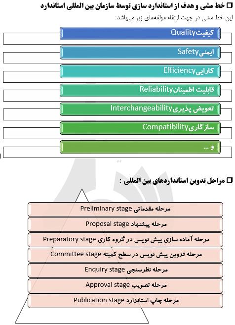دستاوردهای بین المللی سازمان ملی استاندارد ایران