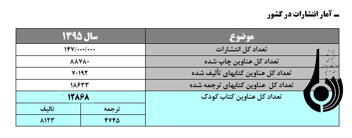 استاندارد شاخص سرانه مطالعه در ایران از نهان تا آشکار؟