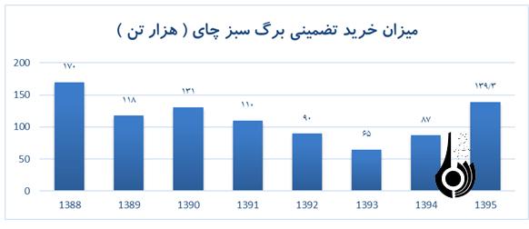 نگاهی به وضع بازار چای ایران