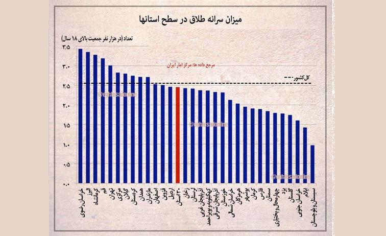 سرانه طلاق در سطح استانها