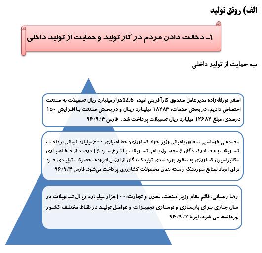 رصد توصیه های رهبری در سال