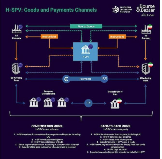 اتحادیه اروپا و نقض مجدد برجام از طریق تبدیل SPV به H-SPV