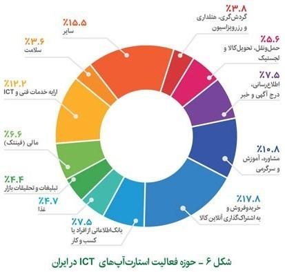 60  درصد استارتاپهای ICT کشور زیر یک سال سن دارند
