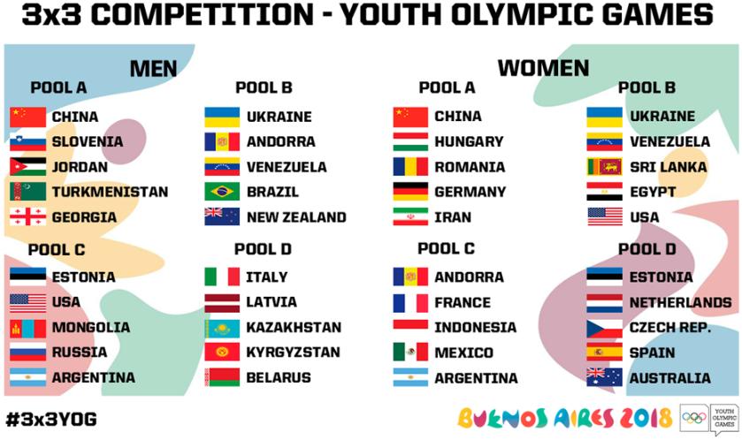 فیبا اعلام کرد؛ گروه دختران بسکتبالیست در المپیک جوانان