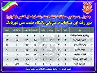 صنعت مس شهربابک و پارسه کرمان ؛ جایگاه دوم وسوم لیگ یک