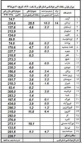 اعلام میزان بارش باران در فارس