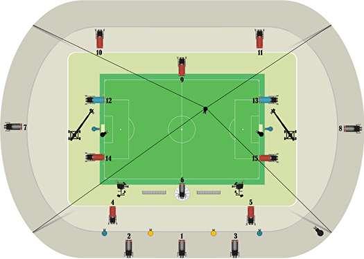نقشه جانمایی دوربینهای VAR در ورزشگاهها