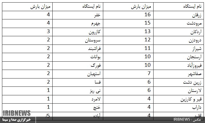 میزان بارش باران فارس در ۲۴ ساعت گذشته
