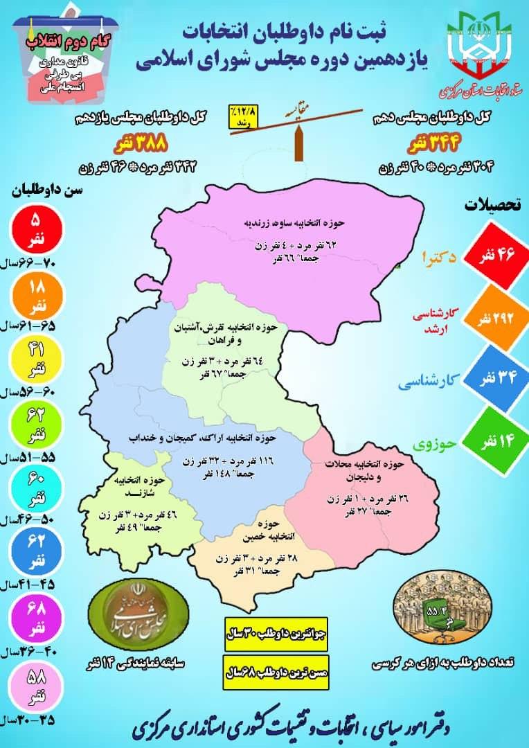 ثبت نام قطعی ۳۸۸ داوطلب نمایندگی مجلس
