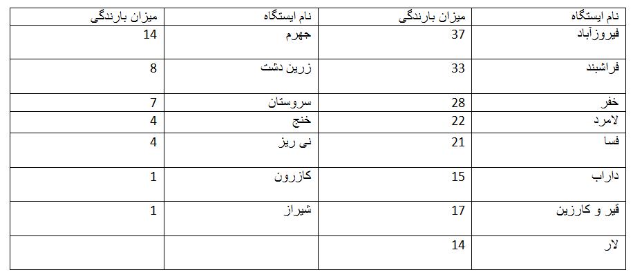 آمار بارندگیهای ۲۴ ساعت گذشته در فارس
