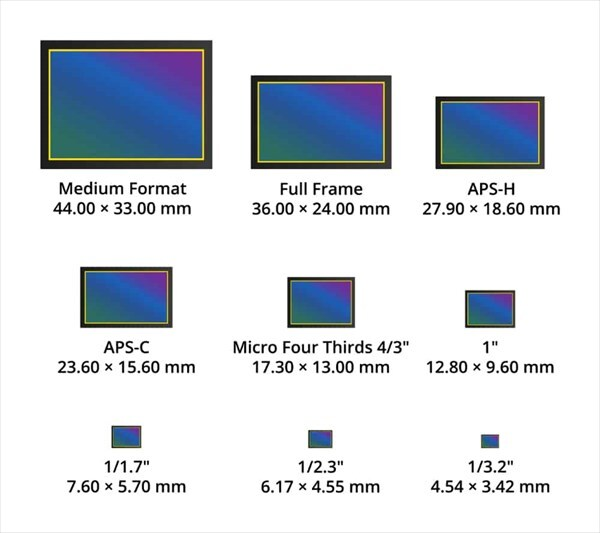 چگونه تعداد مگاپیکسل روی تصویر تأثیر میگذارد؟
