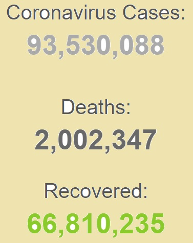 ابتلای بیش از ۹۱ میلیون نفر به کرونا در جهان