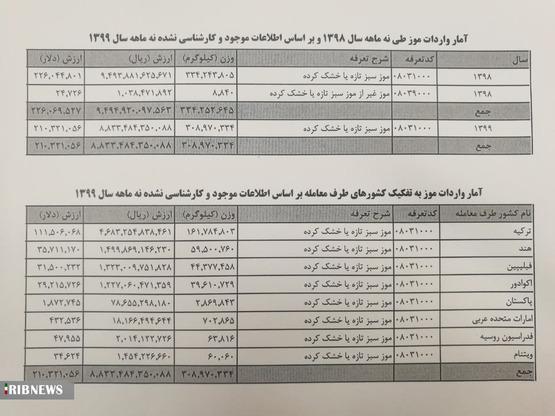 واردات ۳۰۰ هزار تن موز در ۹ ماهه امسال+سند