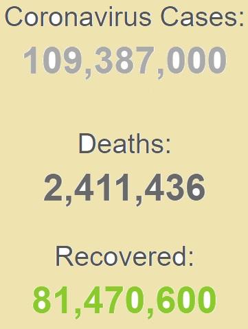 ابتلای بیش از ۱۰۹ میلیون نفر به کرونا در جهان