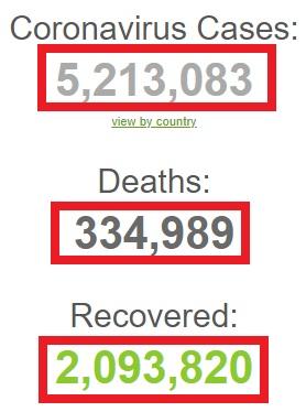 آمار مبتلایان به کرونا از ۵ میلیون و دویست نفر گذشت