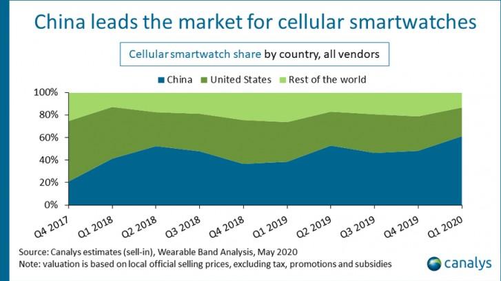چگونه با وجود کرونا، صادرات جهانی ساعت هوشمند افزایش یافت