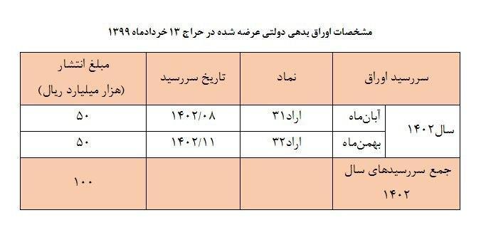 حراج اوراق بدهی دولتی، ۱۳ خرداد
