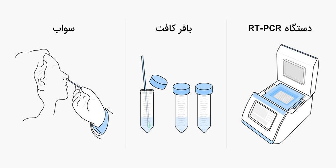 تست های مختلف ویروس کرونا چه تفاوتی دارند؟