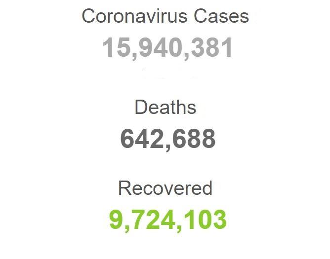 شمار مبتلایان به کرونا در آستانه 16 میلیون نفر