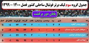 صعود نمایندگان مازندران به مرحله نهایی لیگ برتر فوتبال ساحلی