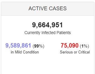 وخامت حال بیش از ۷۵ هزار بیمار کرونایی در جهان