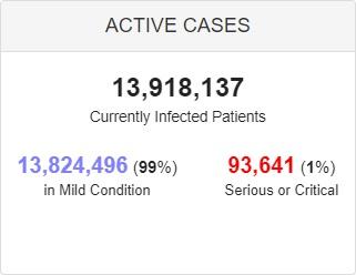 وخامت حال بیش از ۹۲ هزار بیمار کرونایی در جهان