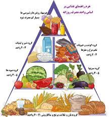 اصول تغذیه صحیح در دوران ابتلا به کرونا