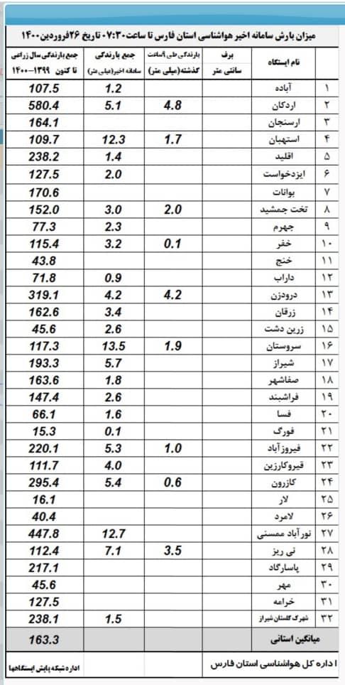 آخرین میزان بارش باران در فارس