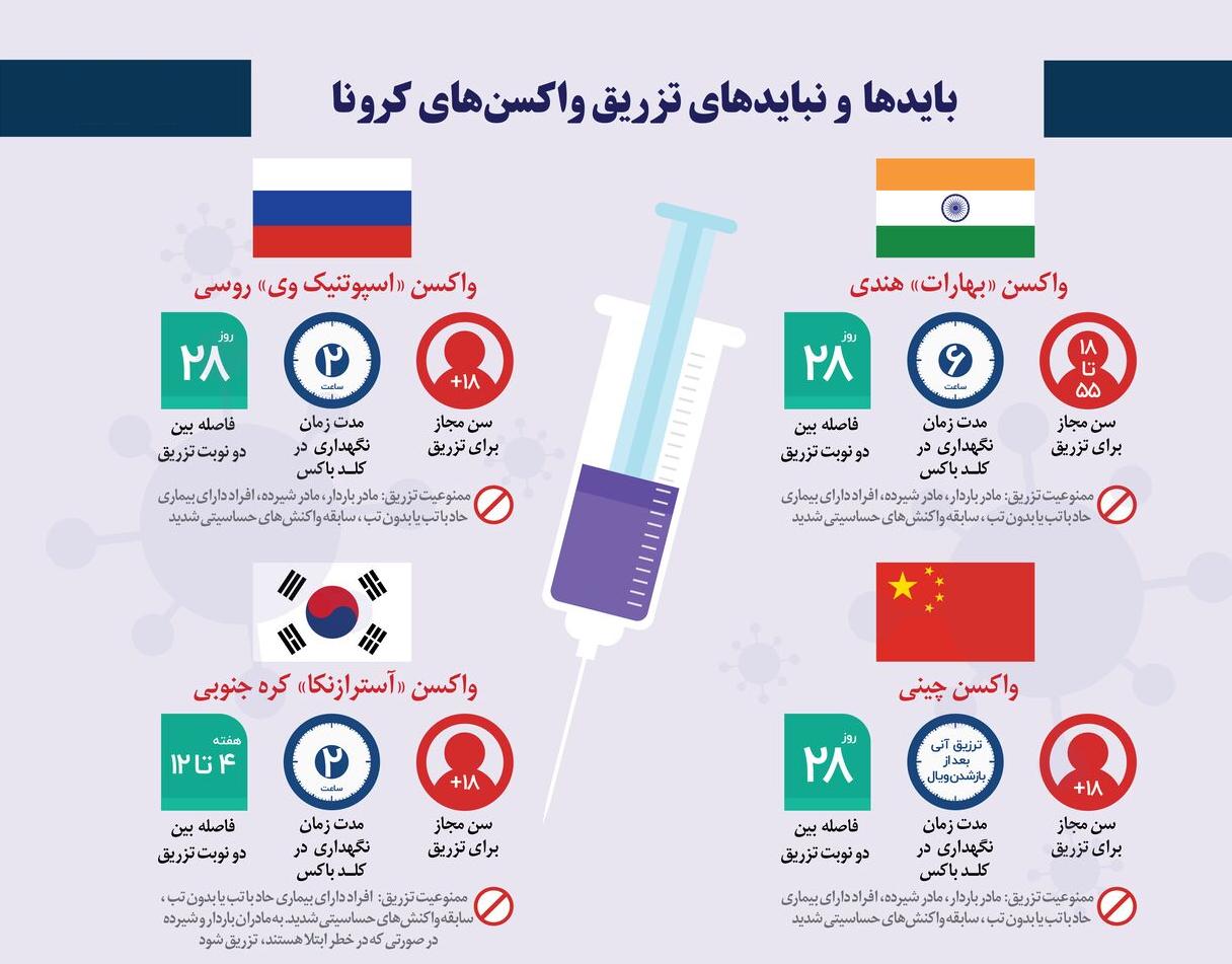 بایدها و نبایدهای تزریق واکسنهای کرونا