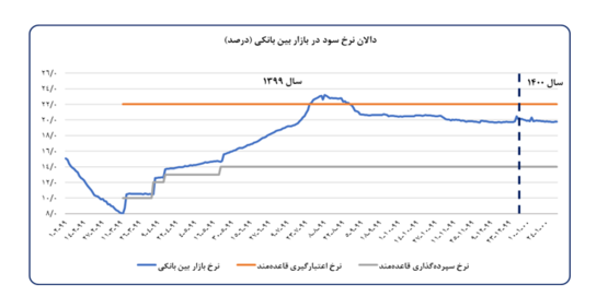 گزارش بانک مرکزی؛ ثبات نسبی در بازارهای ارز و مسکن