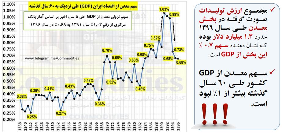 معدن: ناجی اقتصاد ایران
