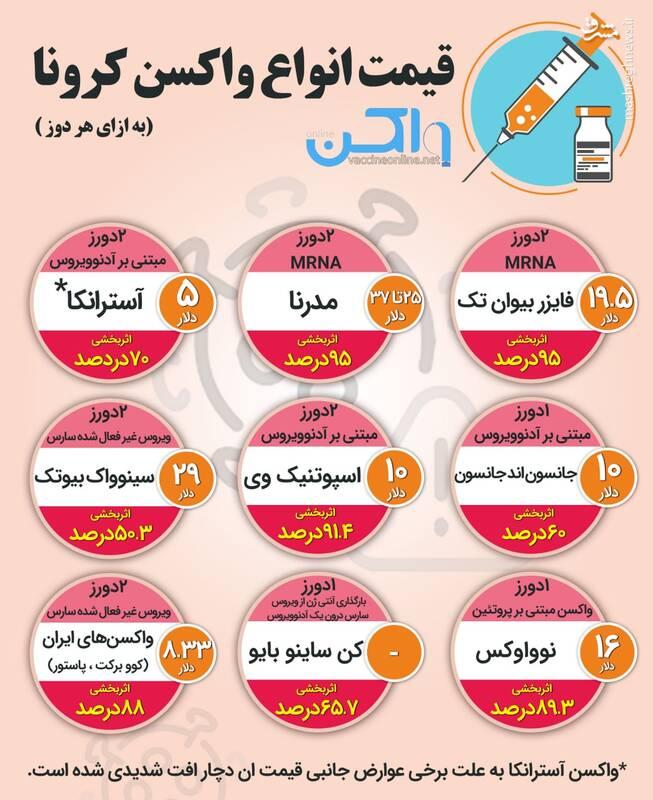 هنوز قیمت واکسن های ایرانی نهایی نشده است