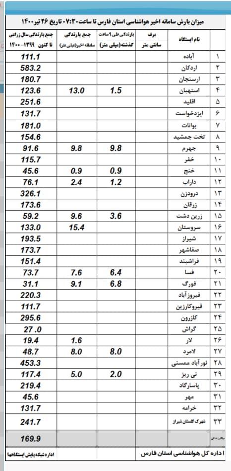 میزان بارش باران در فارس