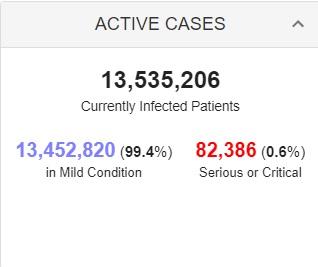 بستری بیش از 13 میلیون بیمار کرونایی در جهان