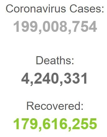 ابتلای بیش از ۱۹۹ میلیون نفر به کرونا در جهان