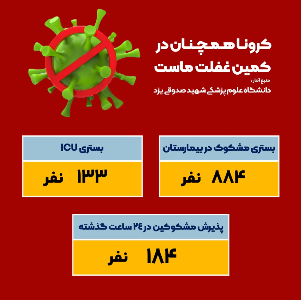صعودی شدن آمار بستریهای مشکوک به کرونا در استان یزد