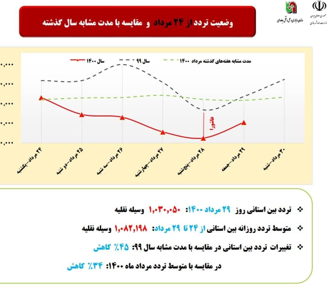 کاهش ۳۴ درصدی ترددهای بین استانی از ۲۴ تا ۲۹ مرداد ۱۴۰۰