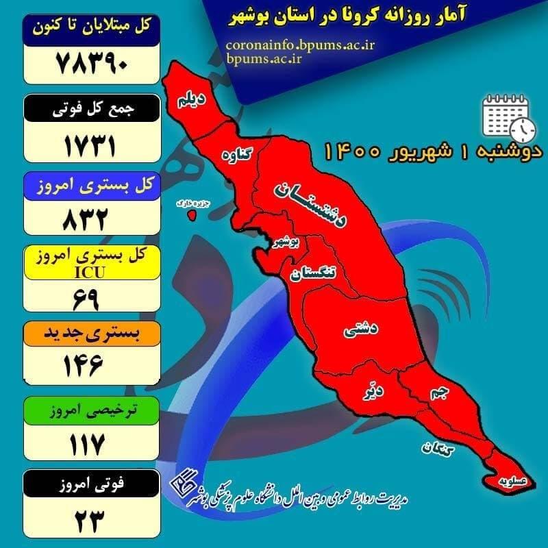 آمار کرونا در استان بوشهر تا دوشنبه یک شهریور ۱۴۰۰